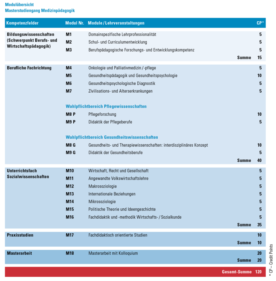 Modulüberischt Medizinpädagogik Master of Education