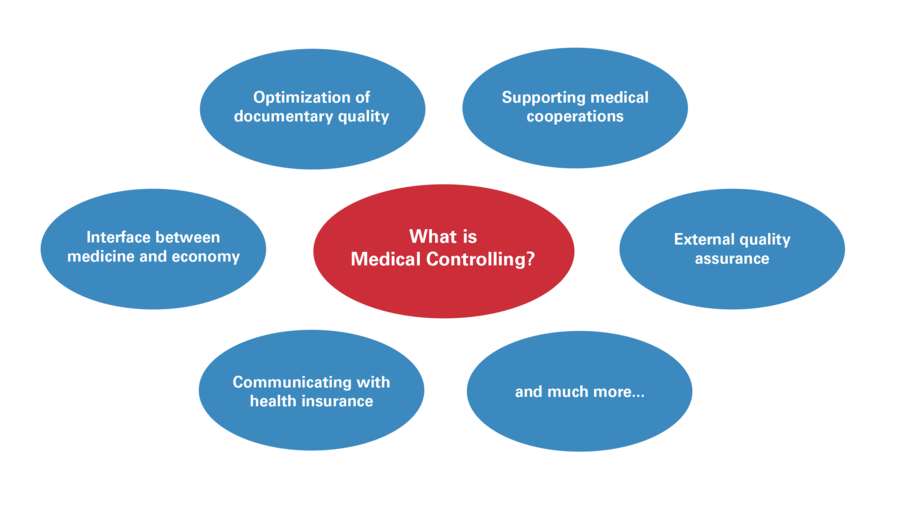 What is Medical Controlling?